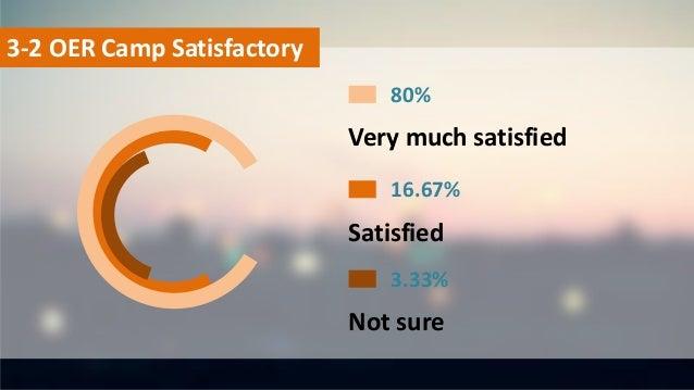 Very much satisfied 80% Satisfied 16.67% Not sure 3.33% 3-2 OER Camp Satisfactory
