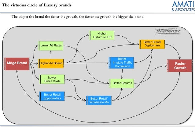 The virtuous circle of Luxury brands     The bigger the brand the faster the growth, the faster the growth the bigger the ...
