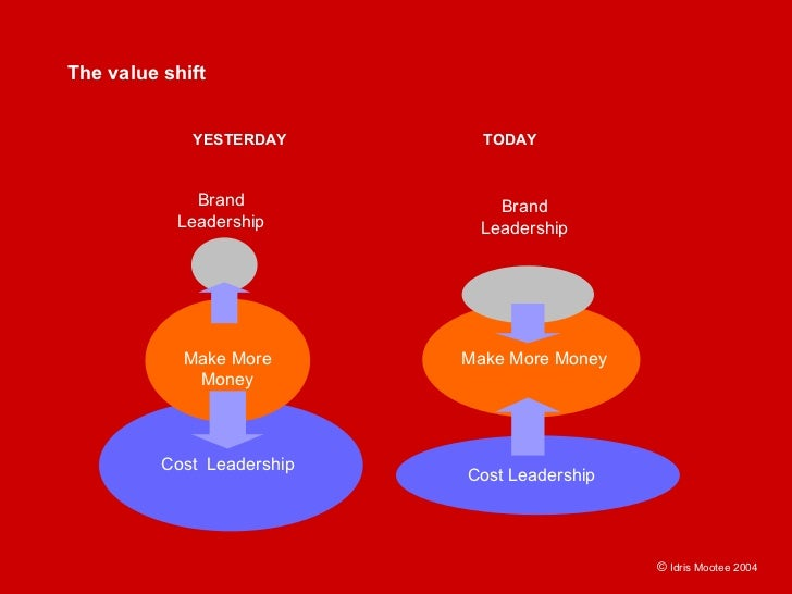 The value shift                YESTERDAY        TODAY                 Brand              Brand            Leadership      ...
