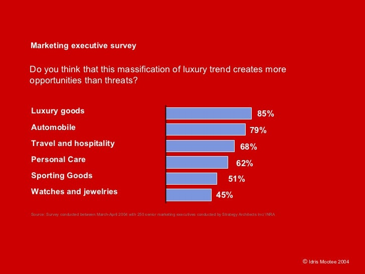 Marketing executive survey  Do you think that this massification of luxury trend creates more opportunities than threats? ...