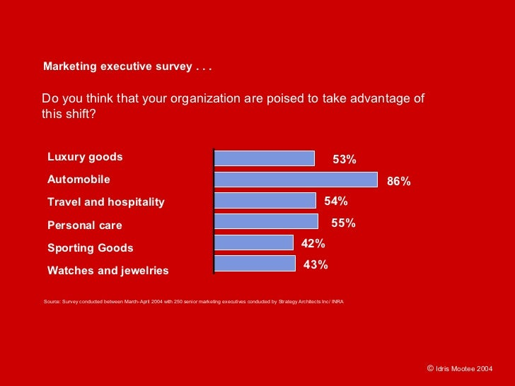 Marketing executive survey . . .  Do you think that your organization are poised to take advantage of this shift?    Luxur...