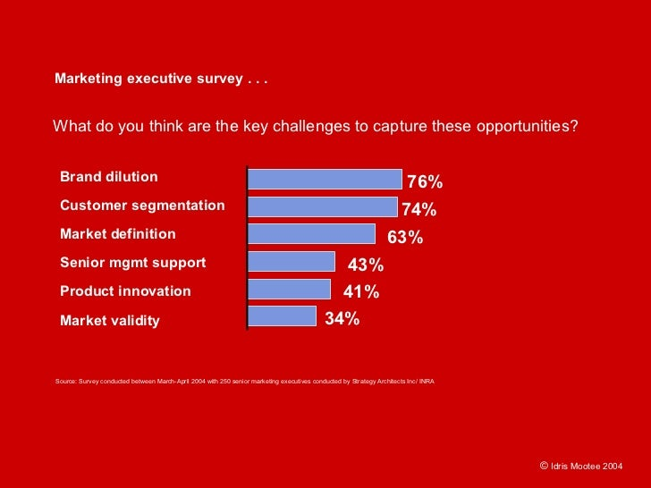 Marketing executive survey . . .   What do you think are the key challenges to capture these opportunities?    Brand dilut...