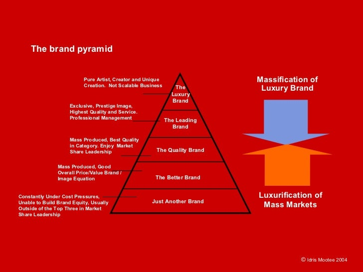 The brand pyramid                                                                              Massification of           ...