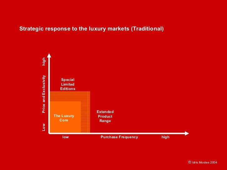 Strategic response to the luxury markets (Traditional)          high         Price and Exclusivity                        ...
