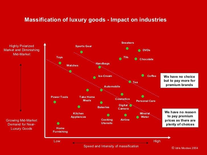 Massification of luxury goods - Impact on industries                                                                      ...