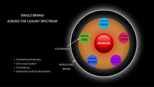 ARMANI ARMANI PRIVE ARMANI CASA ARMANI EXCHANGE ARMANI JEANS ARMANI SPA SINGLE BRAND ACROSS THE LUXURY SPECTRUM MONOLITHIC...