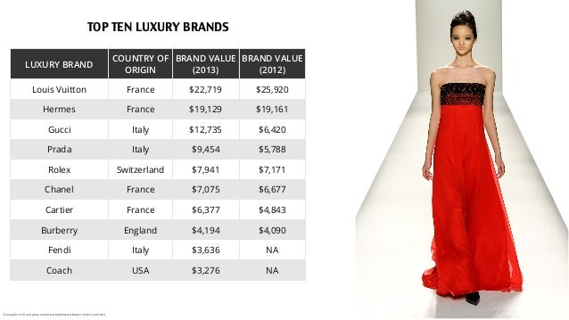 LUXURY BRAND COUNTRY OF ORIGIN BRAND VALUE (2013) BRAND VALUE (2012) Louis Vuitton France $22,719 $25,920 Hermes France $1...