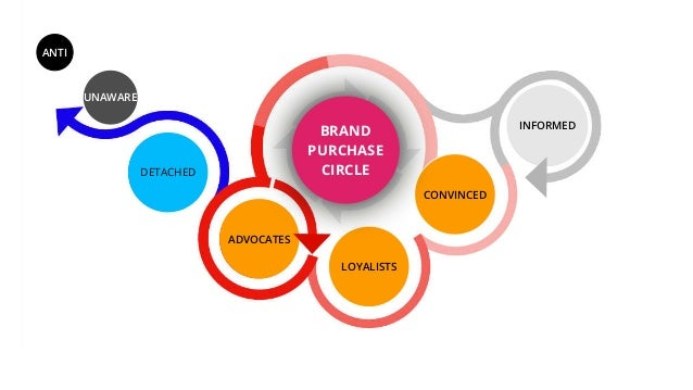 BRAND PURCHASE CIRCLE UNAWARE DETACHED LOYALISTS CONVINCED ADVOCATES INFORMED ANTI