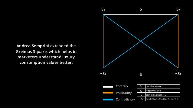 Andrea Semprini extended the Greimas Square, which helps in marketers understand luxury consumption values better. S1 S2 ~...