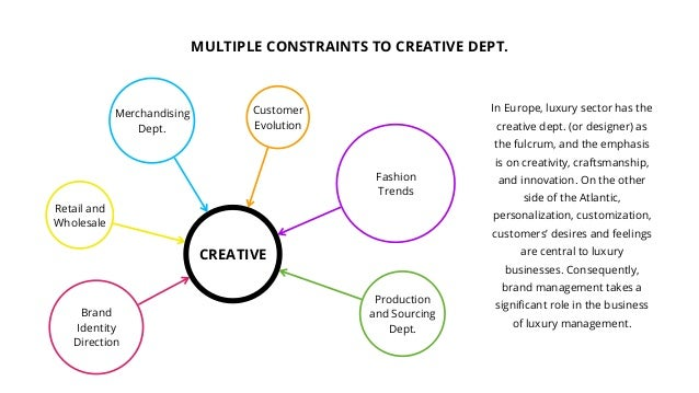 MULTIPLE CONSTRAINTS TO CREATIVE DEPT. CREATIVE Brand Identity Direction Retail and Wholesale Merchandising Dept. Producti...