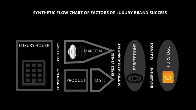 SYNTHETIC FLOW CHART OF FACTORS OF LUXURY BRAND SUCCESS EFFECTIVENESS RELEVANCEENGAGEMENT IDENTITY-IMAGEALIGNMENT COHERENC...