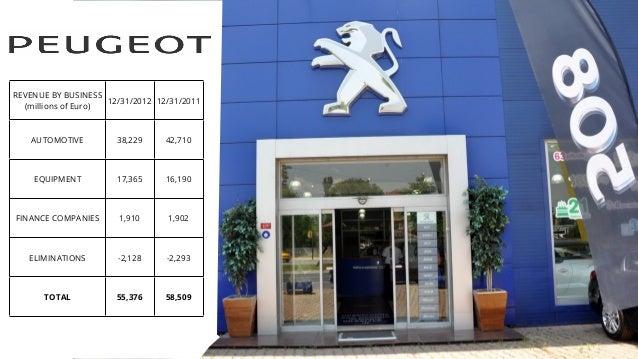 REVENUE BY BUSINESS (millions of Euro) 12/31/2012 12/31/2011 AUTOMOTIVE 38,229 42,710 EQUIPMENT 17,365 16,190 FINANCE COMP...