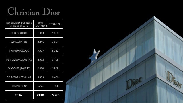 REVENUE BY BUSINESS (millions of Euro) Until 10/31/2012 12/31/2011 DIOR COUTURE 1,003 1,000 WINES/SPIRITS 3,216 3,524 FASH...