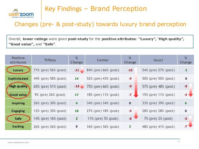 www.userzoom.com Key Findings – Brand Perception 17 Changes (pre- & post-study) towards luxury brand perception Overall, l...