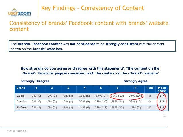 www.userzoom.com 18 Strongly AgreeStrongly Disagree Consistency of brands' Facebook content with brands' website content K...