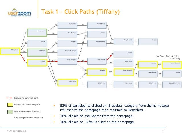 www.userzoom.com 27 Task 1 – Click Paths (Tiffany) Highlights dominant path * 2% insignificance removed • 53% of participa...
