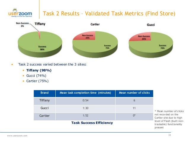 www.userzoom.com Task 2 Results – Validated Task Metrics (Find Store) 28 Brand Mean task completion time (minutes) Mean nu...