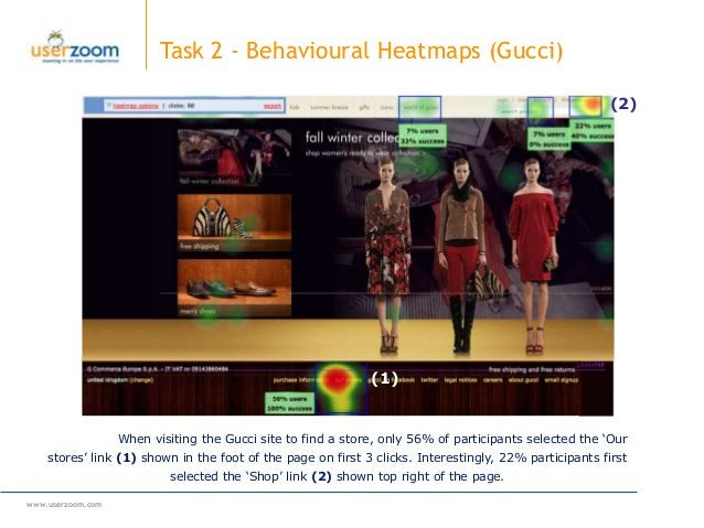 www.userzoom.com Task 2 - Behavioural Heatmaps (Gucci) When visiting the Gucci site to find a store, only 56% of participa...