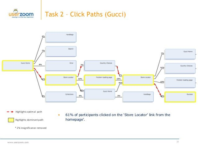 www.userzoom.com 31 Task 2 – Click Paths (Gucci) Highlights dominant path * 2% insignificance removed • 61% of participant...