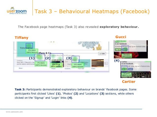 www.userzoom.com Task 3 – Behavioural Heatmaps (Facebook) The Facebook page heatmaps (Task 3) also revealed exploratory be...