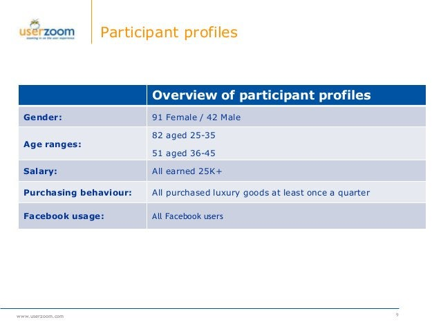 www.userzoom.com Participant profiles Overview of participant profiles Gender: 91 Female / 42 Male Age ranges: 82 aged 25-...
