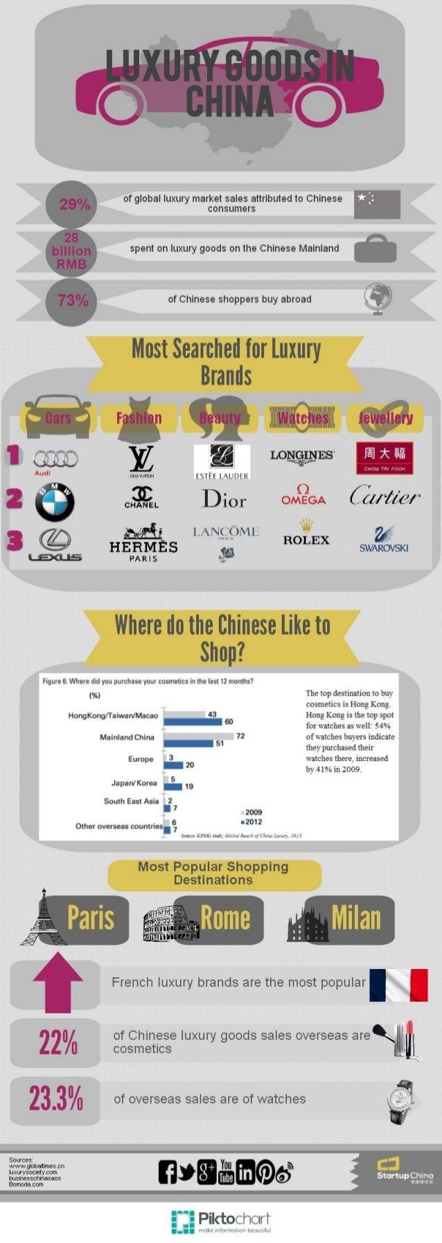 Luxury Goods in China