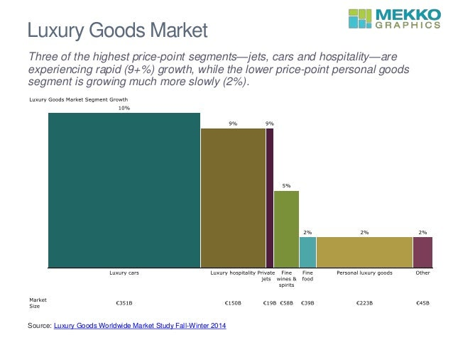 Download Brochure of Hard Luxury Goods Market