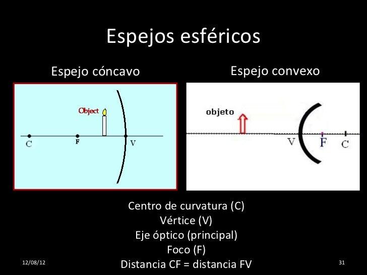 Luz for Espejos esfericos convexos