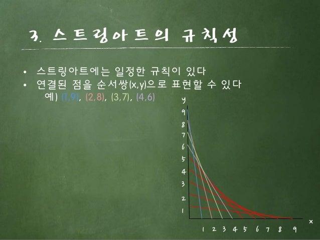 3. 스트링아트의 규칙성 1 1 2 3 4 5 6 7 8 9 2 3 4 5 6 7 8 9 y x • 스트링아트에는 일정한 규칙이 있다 • 연결된 점을 순서쌍(x,y)으로 표현할 수 있다 예) (1,9), (2,8), (...