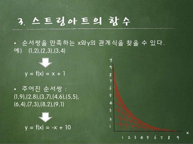 3. 스트링아트의 함수 1 1 2 3 4 5 6 7 8 9 2 3 4 5 6 7 8 9 y x • 순서쌍을 만족하는 x와y의 관계식을 찾을 수 있다. 예) (1,2),(2,3),(3,4) y = f(x) = x + 1 ...