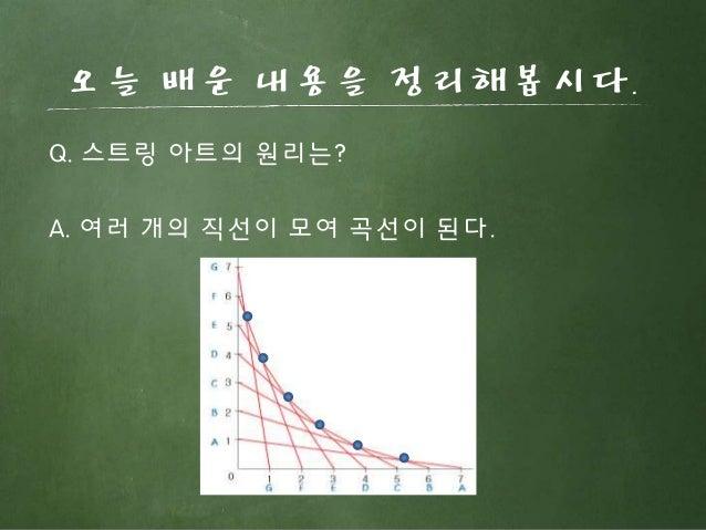 오늘 배운 내용을 정리해봅시다. Q. 스트링 아트의 원리는? A. 여러 개의 직선이 모여 곡선이 된다.
