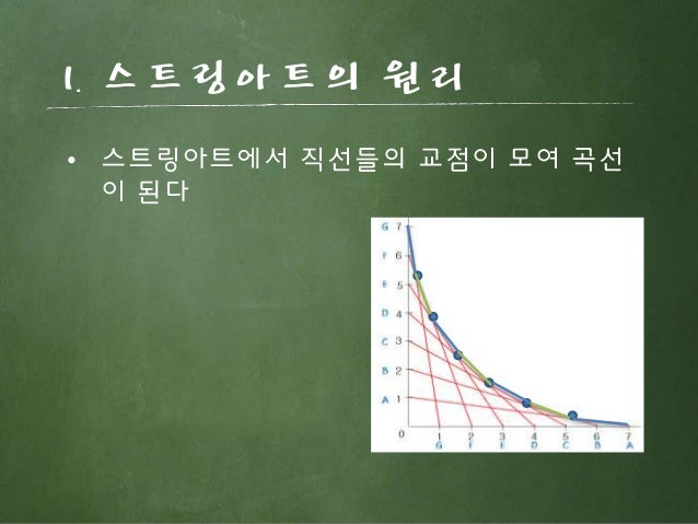 • 스트링아트에서 직선들의 교점이 모여 곡선 이 된다 1. 스트링아트의 원리