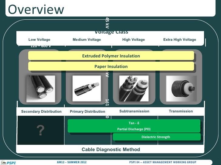 High Voltage Vs Medium Voltage : Managing low voltage cable