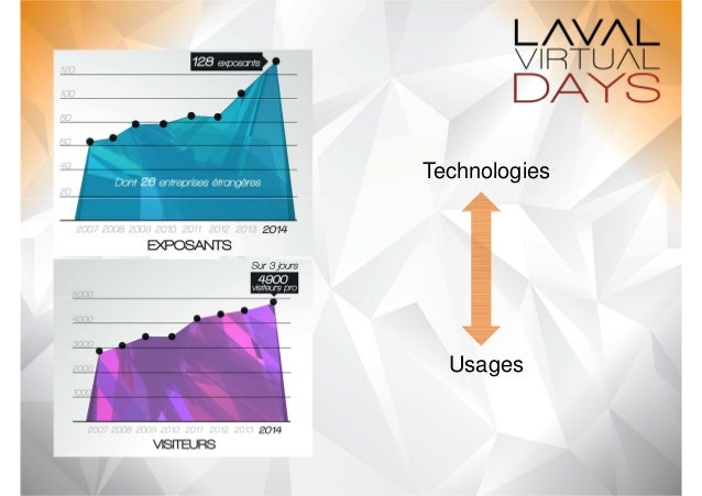 Technologies  Usages