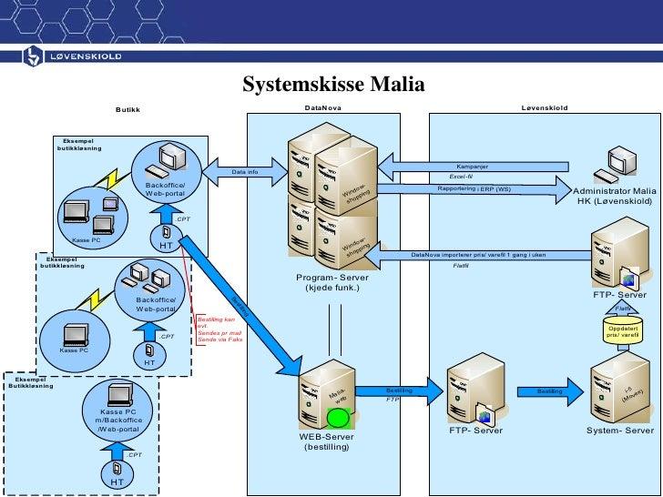 Systemskisse Malia