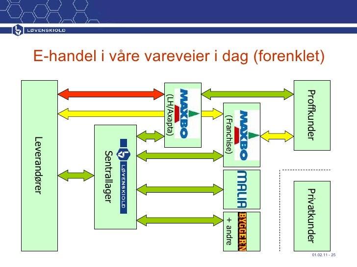 Leverandører Sentrallager (LH/Axapta) + andre Proffkunder (Franchise) E-handel i våre vareveier i dag (forenklet) Privatku...