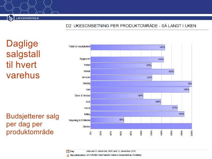 Daglige salgstall til hvert varehus Budsjetterer salg per dag per produktområde