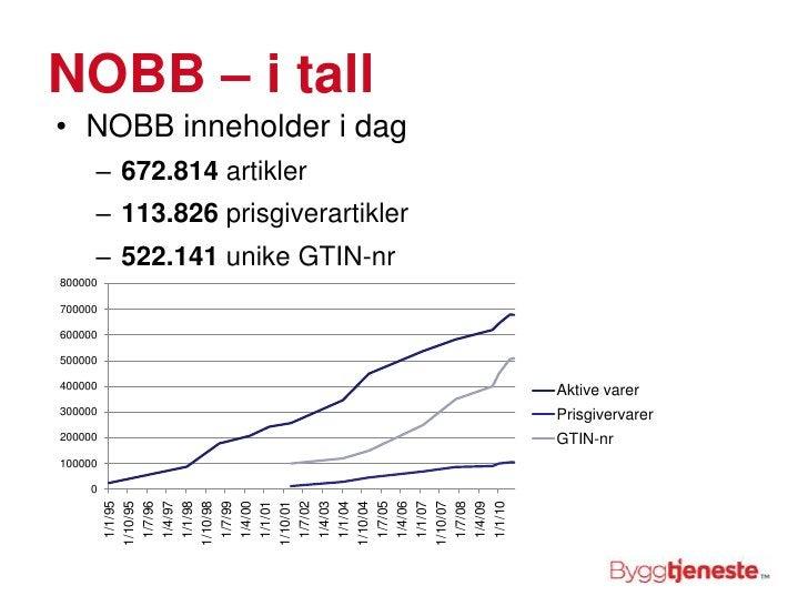 NOBB – i tall<br />NOBB inneholder i dag<br />672.814 artikler<br />113.826 prisgiverartikler<br />522.141 unike GTIN-nr<b...