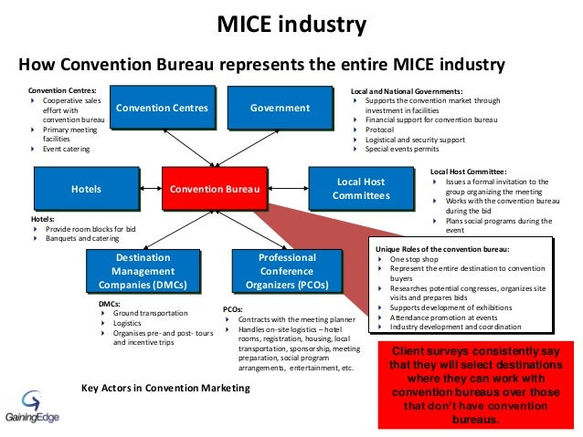 11 How Convention Bureau represents the entire MICE industry Key Actors in Convention Marketing Convention Bureau Local an...