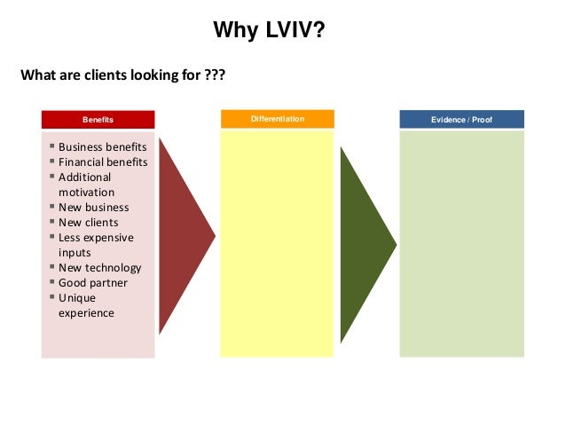 Differentiation Why LVIV? Benefits  Business benefits  Financial benefits  Additional motivation  New business  New c...