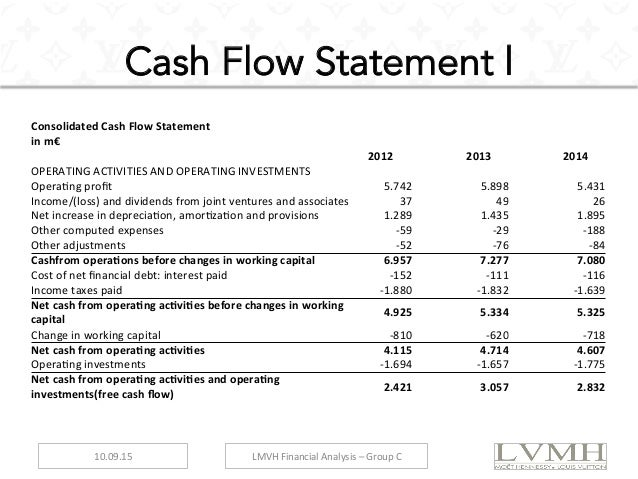 cash flow statement hero motocorp 2011 Balance sheet 168 statement of profit and loss 169 cash flow statement 170 notes 172 auditors' report 215 consolidated financial statements itc limited report and accounts 2015 167.