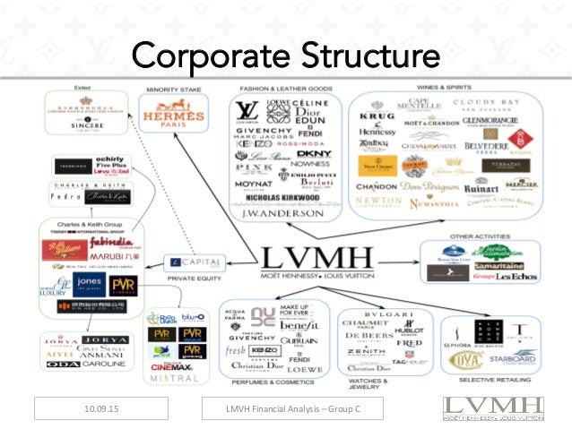 An Analysis of the Organizational Structure of the Business