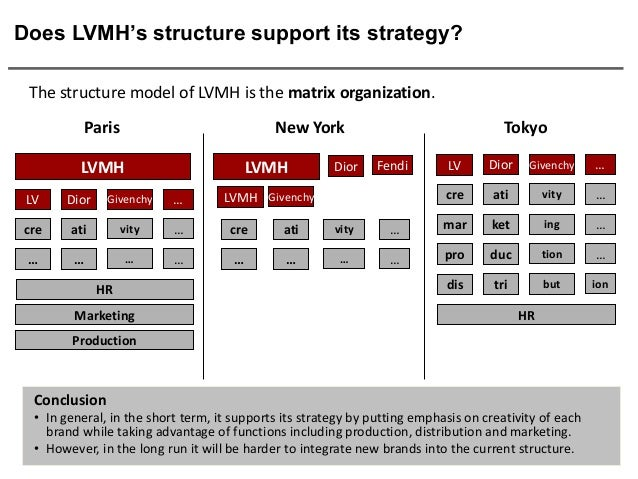 organisational structure of moet hennessy louis vuitton Board of directors of lvmh moët hennessy - louis vuitton sa, the preparation   and other business partners, clear organizational structures, responsibilities.