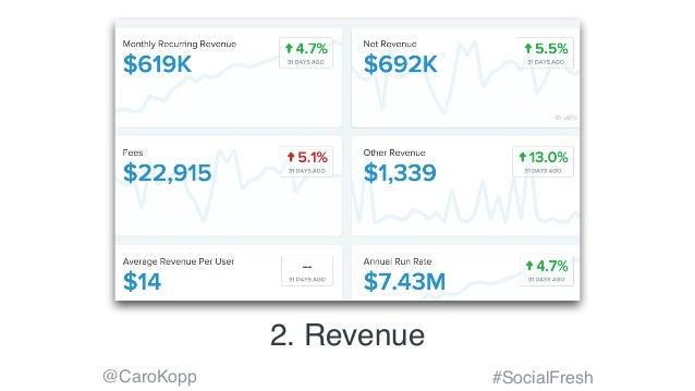 @CaroKopp #SocialFresh 2. Revenue