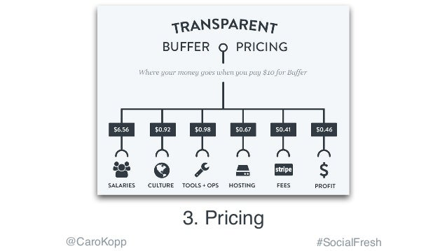 @CaroKopp #SocialFresh 3. Pricing