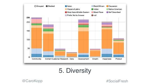 @CaroKopp #SocialFresh 5. Diversity