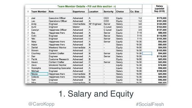 @CaroKopp #SocialFresh 1. Salary and Equity