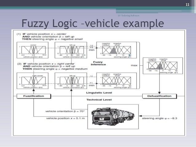LVTS APC fuzzy controller