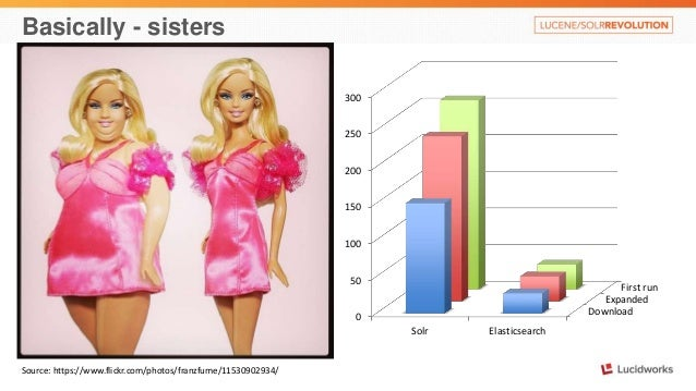 Basically - sisters  Source: https://www.flickr.com/photos/franzfume/11530902934/  First run  Expanded  Download  300  250...