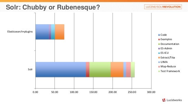 Solr: Chubby or Rubenesque?  0.00 50.00 100.00 150.00 200.00 250.00 300.00  Elasticsearch+plugins  Solr  Code  Examples  D...